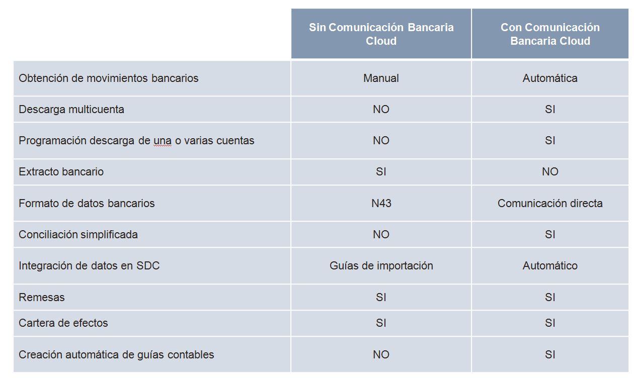 comunicación bancaria